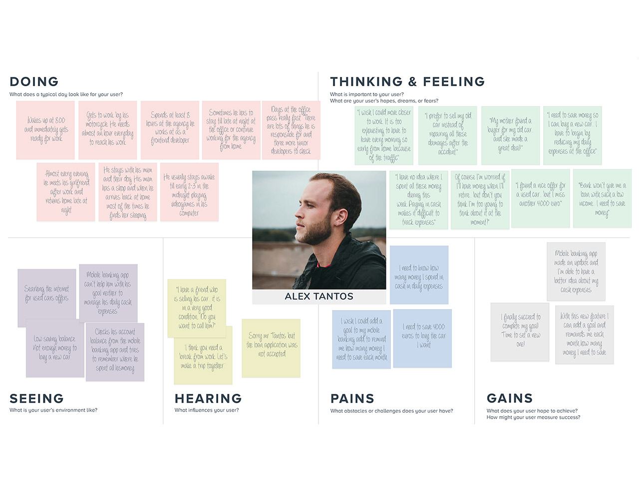 Alex Empathy Map