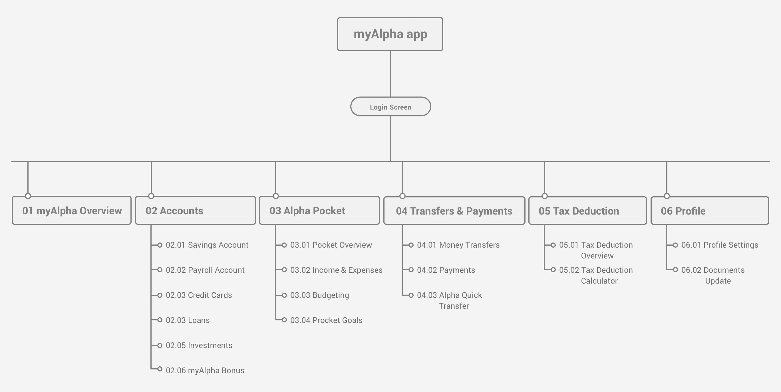 myAlpha Pocket IA diagram