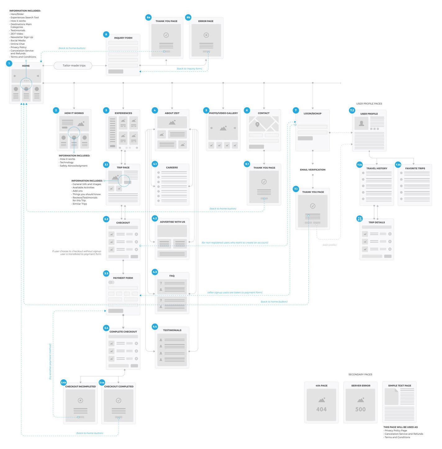 Zeit Sitemap